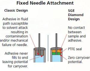 Diamond syringe